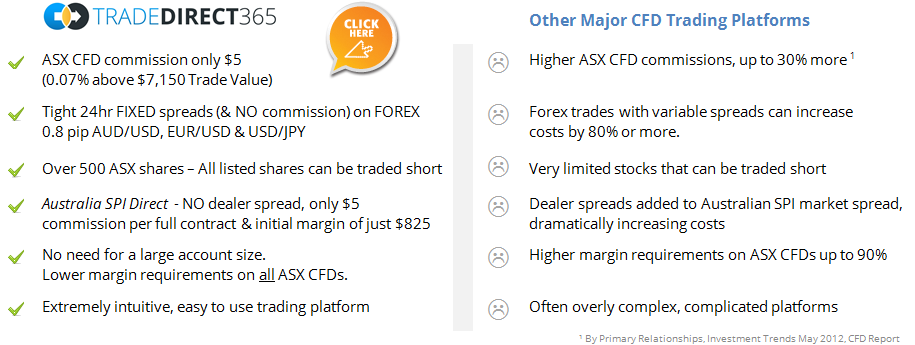 Low Cost CFD Accounts with cheapest ASX CFDs