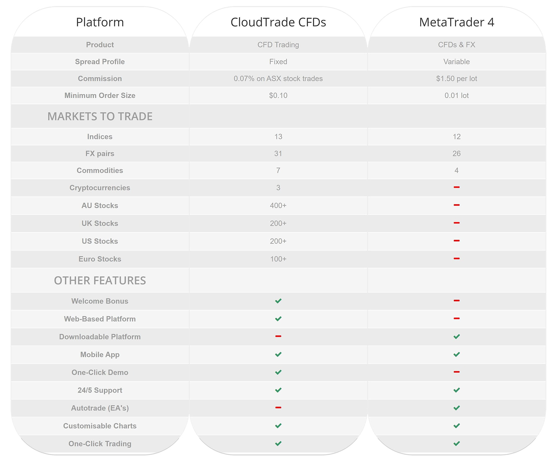 Compare TradeDirect365 CFD trading platforms