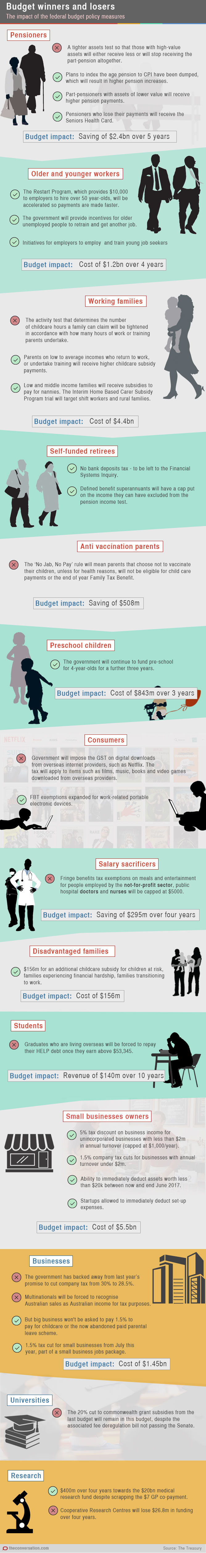 Budget 2015 Winners Losers Infographic Source: The Conversation