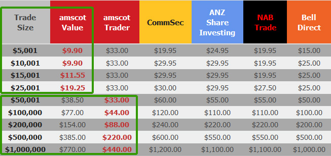 Cheapest option trading australia