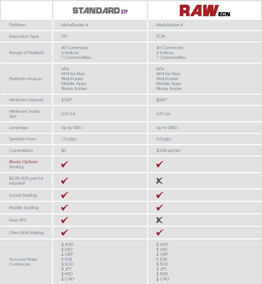 Compare Vantage FX broker Standard STP vs ECN Accounts