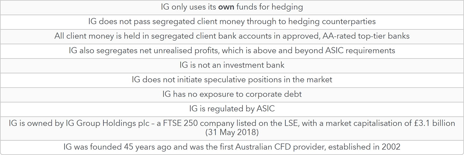 IG client money protection