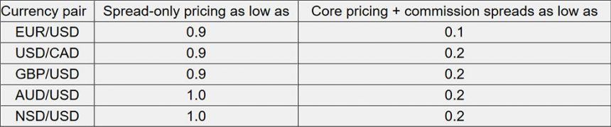 Comparison of OANDA spreads on spread-only vs core pricing account